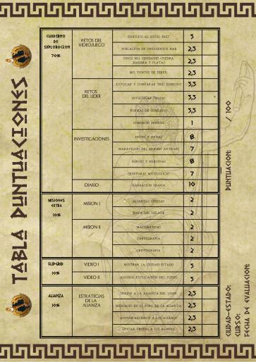 GREPOLIS - Tabla de puntuaciones
